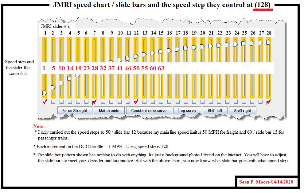 JMRI slide bar to speed step conversion table (128 speed step)